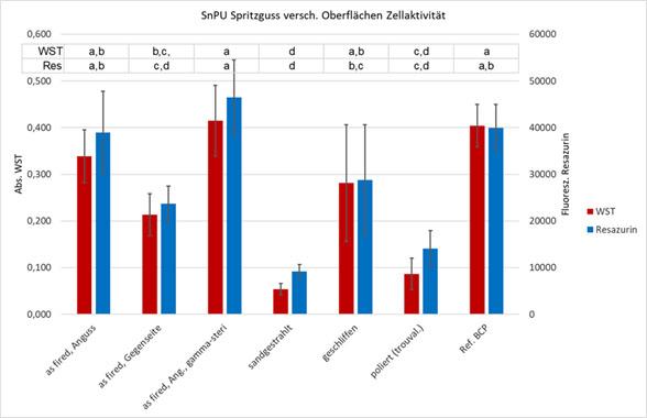 Zellaktivität auf SiN optimiert