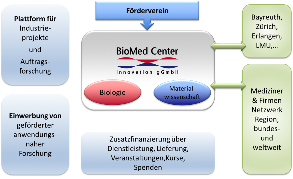 Grafik BioMed Center Innovation